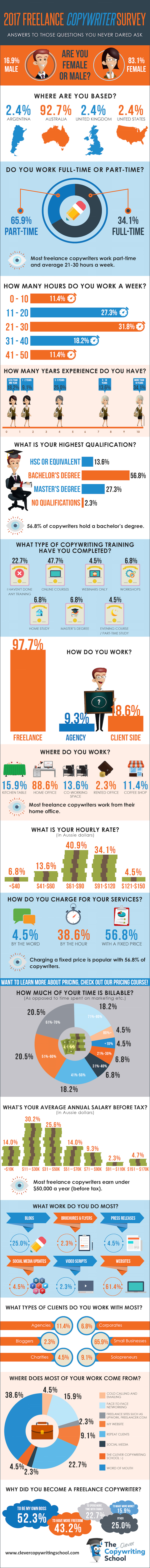 2017_Freelance_Copywriter_Survey_