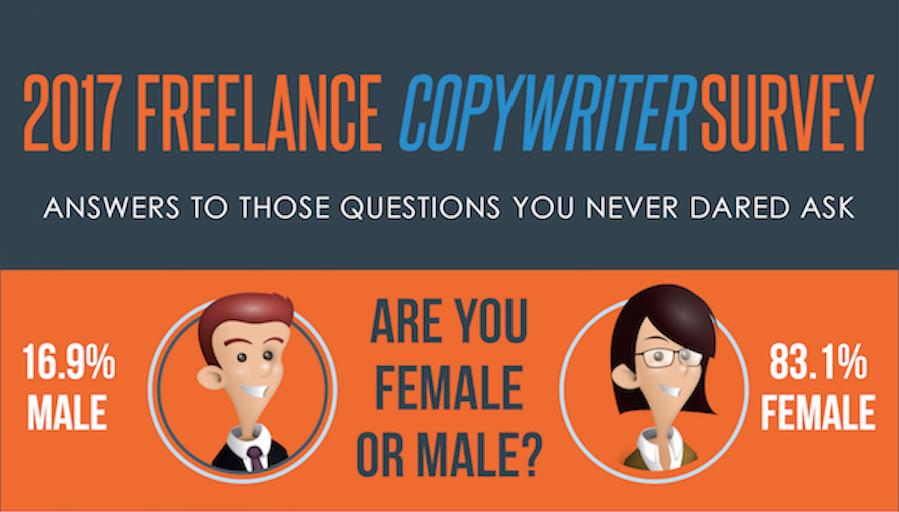 2017 Freelance Copywriting Survey Results